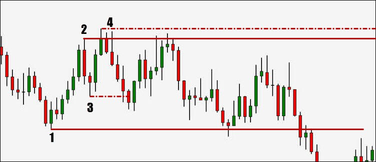 example of a trading range