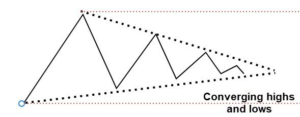 converging price