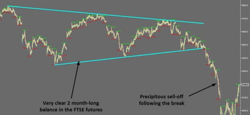 Balance Areas For Better Trading Setups