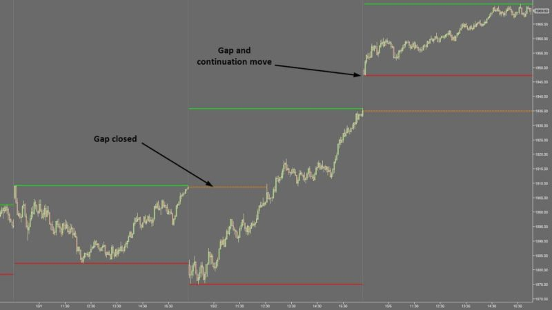 Use Gaps To Find High Probability Trading Technique Areas