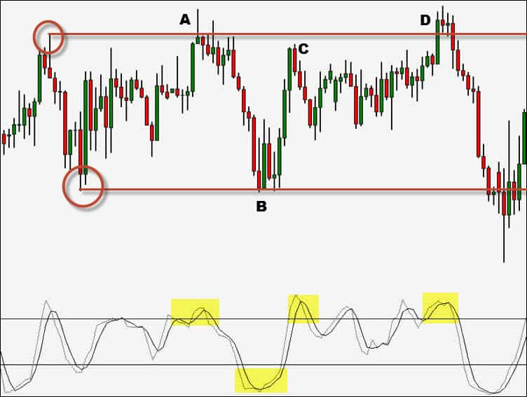 stochastic oscillator indicator