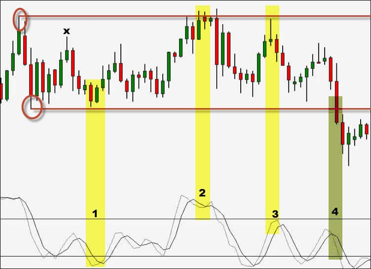 simple range trading strategy