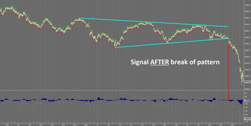 How to Boost the Accuracy of any Trading Indicator - Signal after breakout