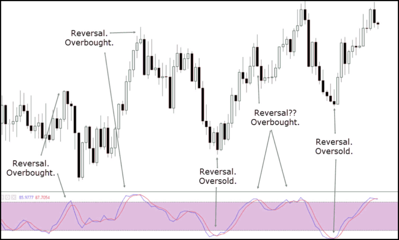 overbought oversold slow stochastic oscillator