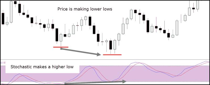 stochastic divergence - Bullish Divergence Example