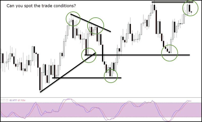 Stochastic Crossover With Technical Analysis & Price
