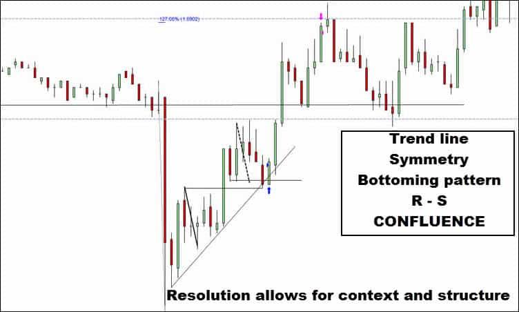 euro futures price action