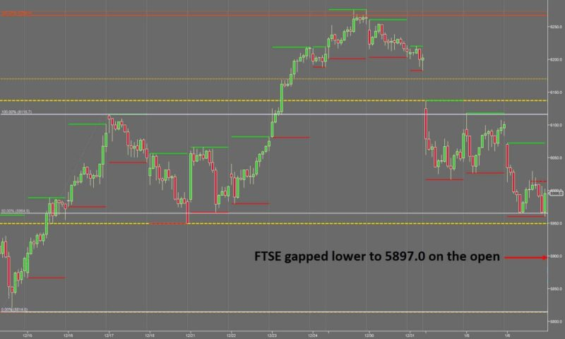 Finding the Best Trading Opportunities - FTSE Context Gapping Lower