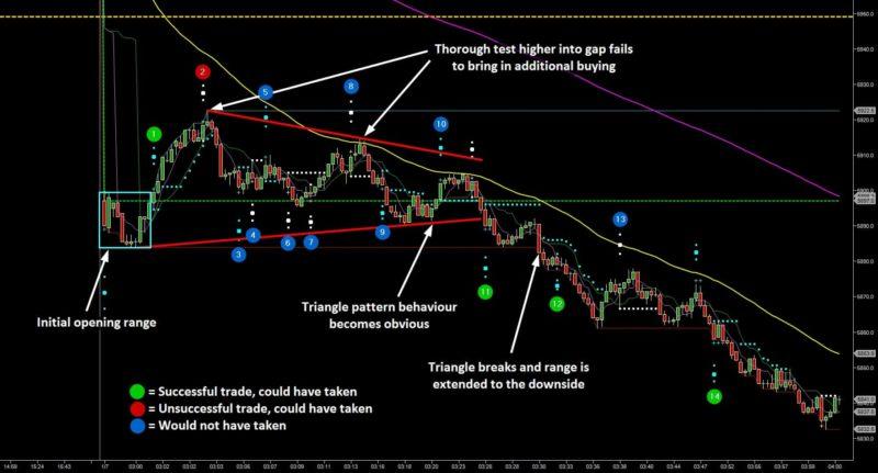 Finding the Best Trading Opportunities - FTSE Trade Breakdown