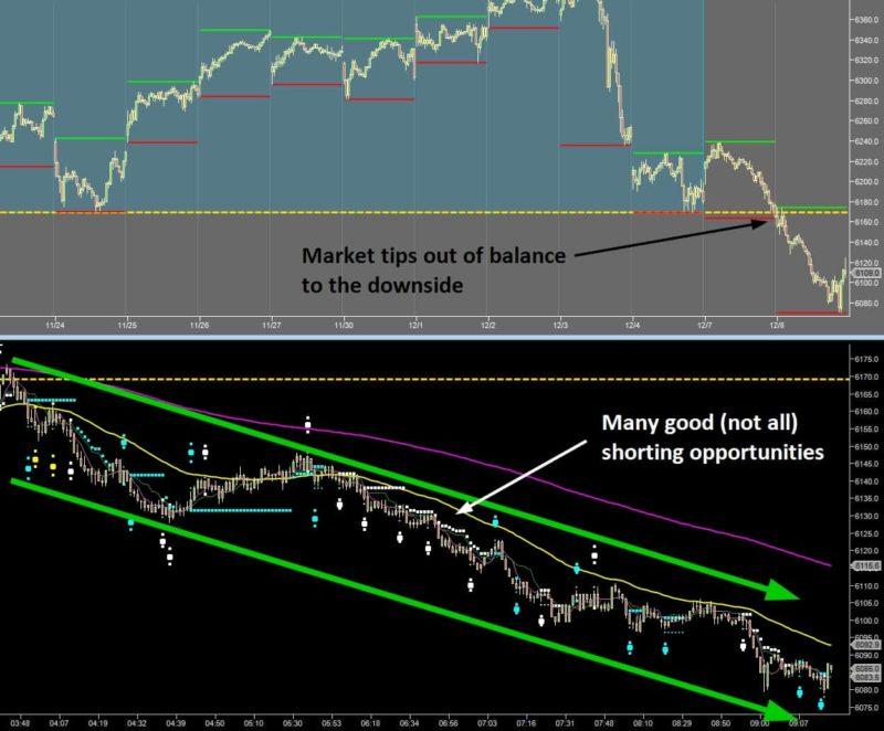 Reasons Traders Fail – #1 Undercapitalization - Imbalanced Market