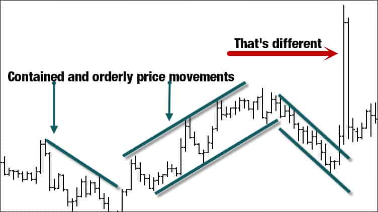 keltner channel trading