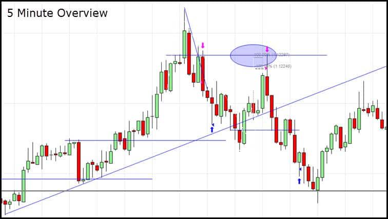 5 minute euro futures chart