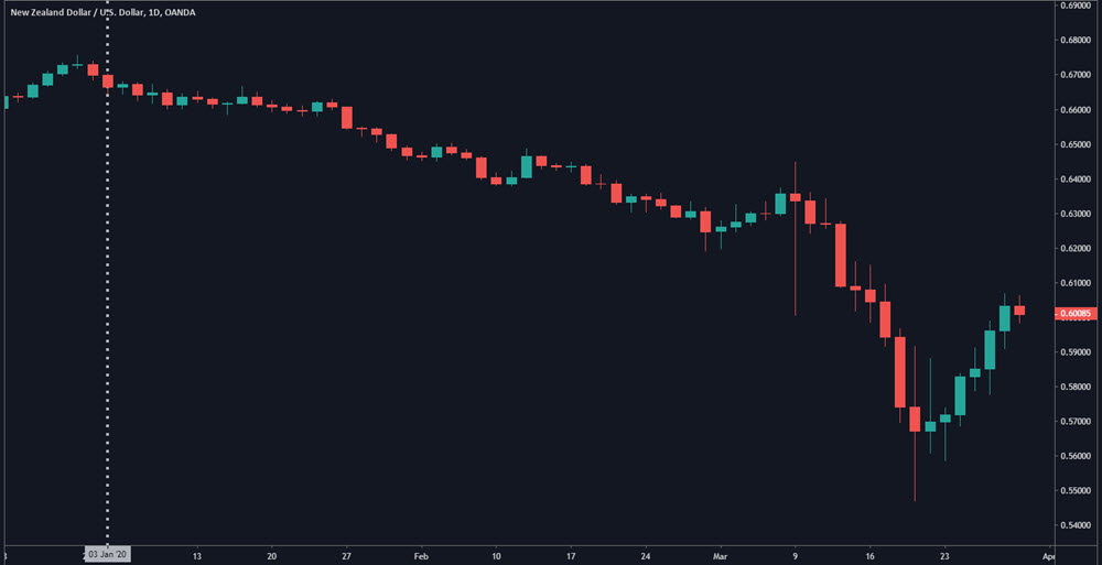 time based charts vs range