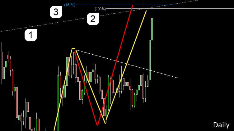 Forex trading chart
