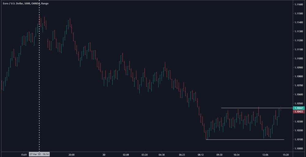 day trading range bars