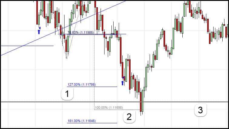measured move proft targets