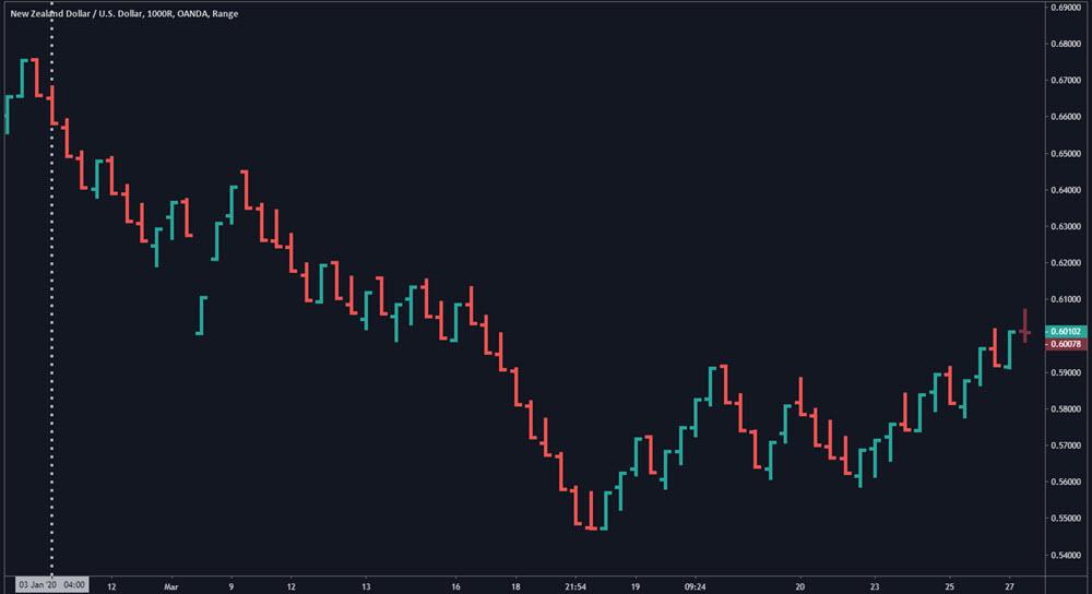 Range Bars On Forex Chart