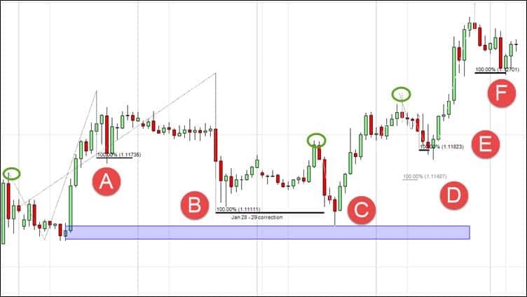 symmetry pullback trading