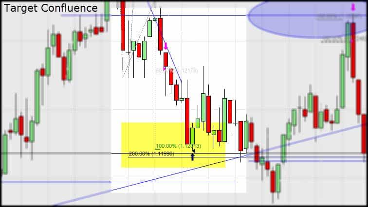trading profit targets