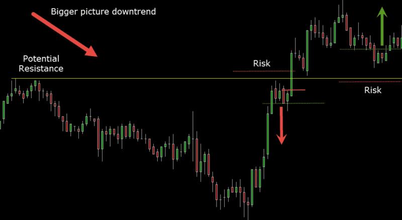 risk trading