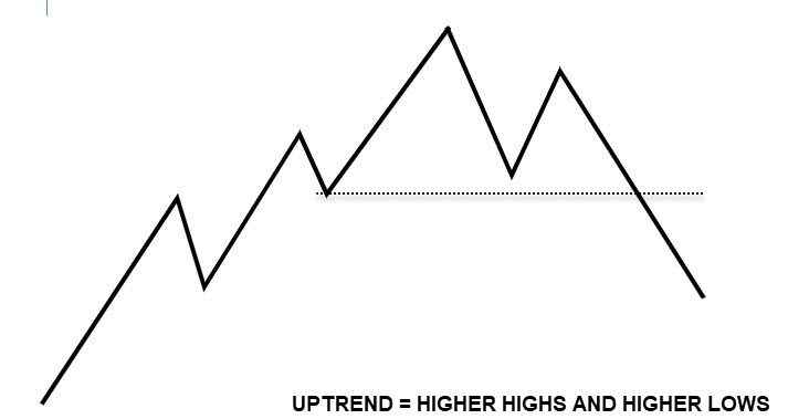HIGHER HIGHS AND LOWS TREND