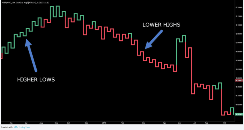Kagi Chart With Trend Reversals