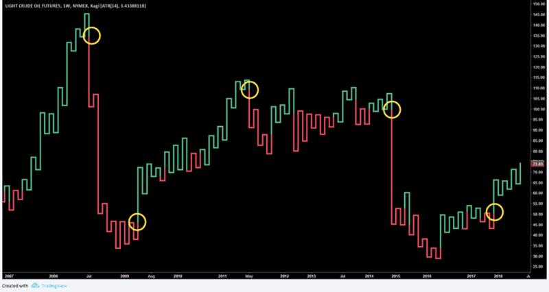 Kagi Chart Major Trend Changes