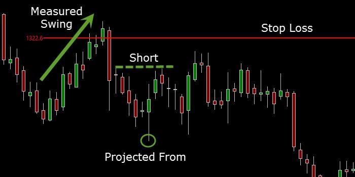 stop loss via market swings