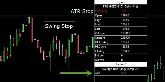 ATR stop loss