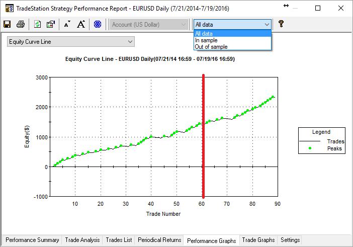 All Data optimization results