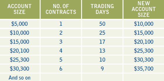 compounding trading account