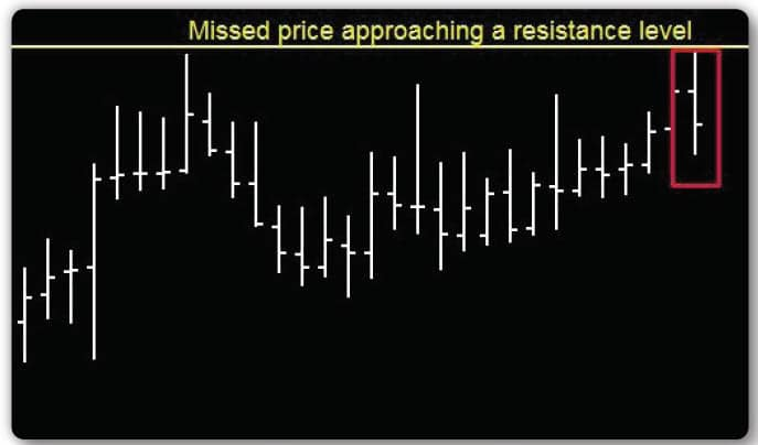 Daily Chart Technical Analysis