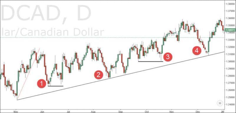 Price Action Trading Reversal
