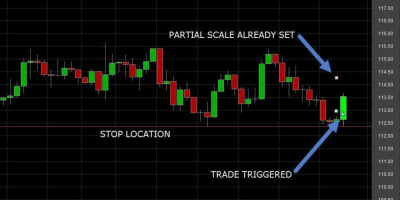 FOREX TRADE ENTRY AFTER MULTIPLE TIME FRAME ANALYSIS