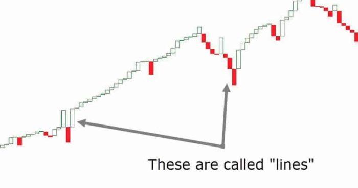 3 LINE BREAK CHART