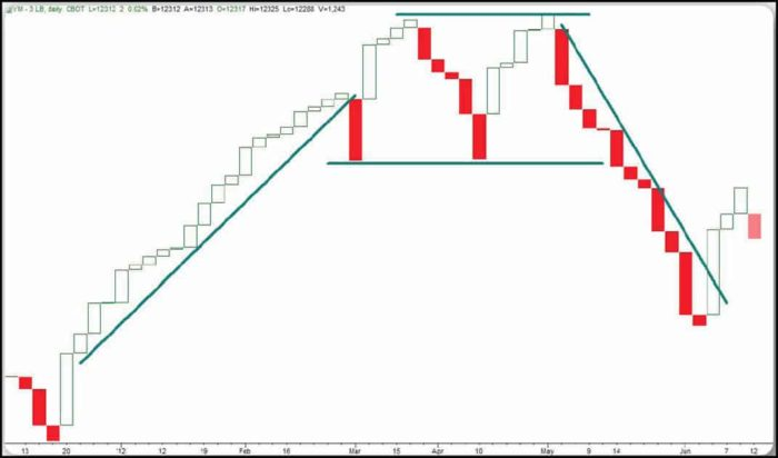 Charts Patterns and line break charts