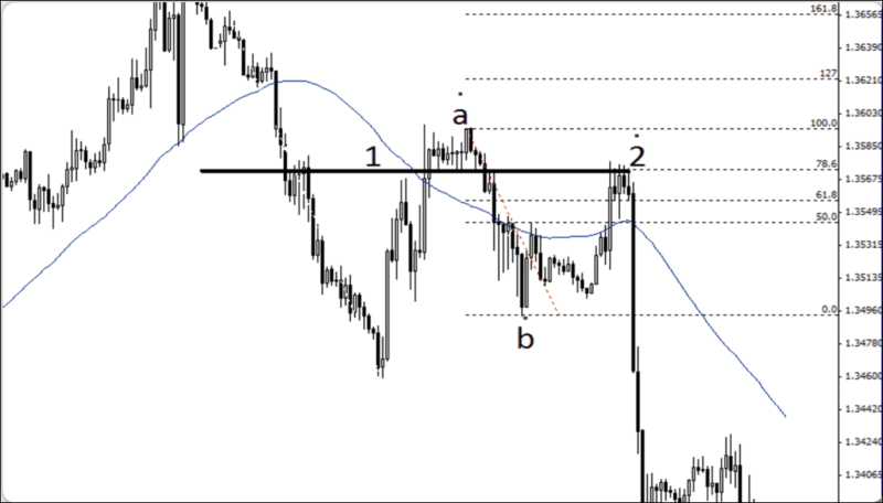 Objective Price Zone Using Confluence