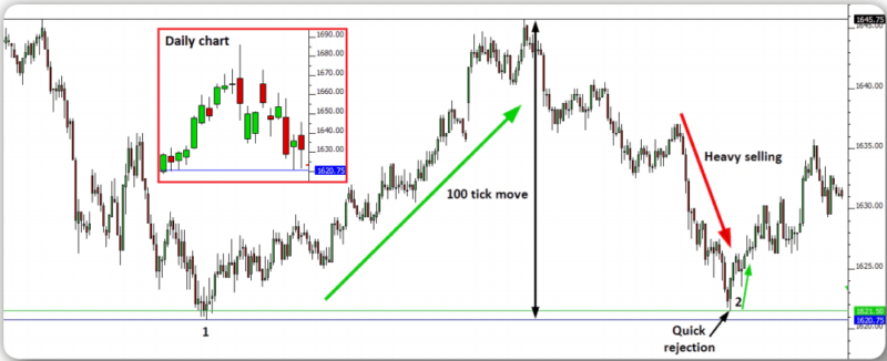 Day Trading ES