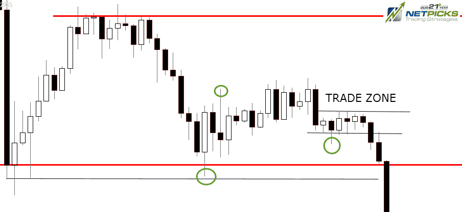 Support zone breaking trade
