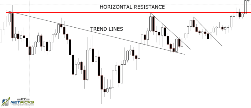 Trend lines as support and resistance