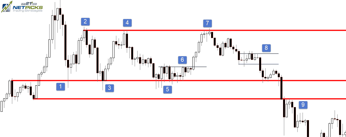 Support and Resistance Holding Or Failing
