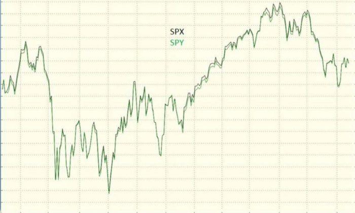 SPY ETF vs. the S&P 500 Stock Index (SPX)