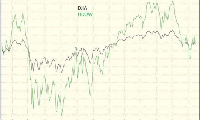 UDOW Triple-Leveraged ETF vs. the Dow Jones Industrial Stock Index (DJIA)