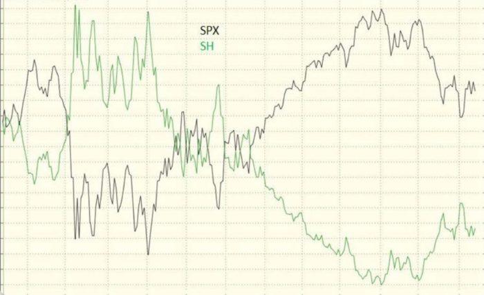 SH Inverse ETF vs. the S&P 500 Stock Index (SPX)