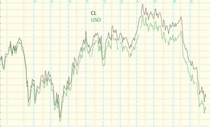 USO Oil Commodity ETF vs. the Continuous Oil Futures Contract (CL)