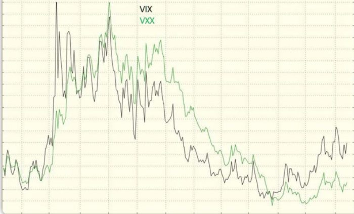 VXX ETN vs. the Chicago Board Options Exchange (CBOE) Volatility Index (VIX)