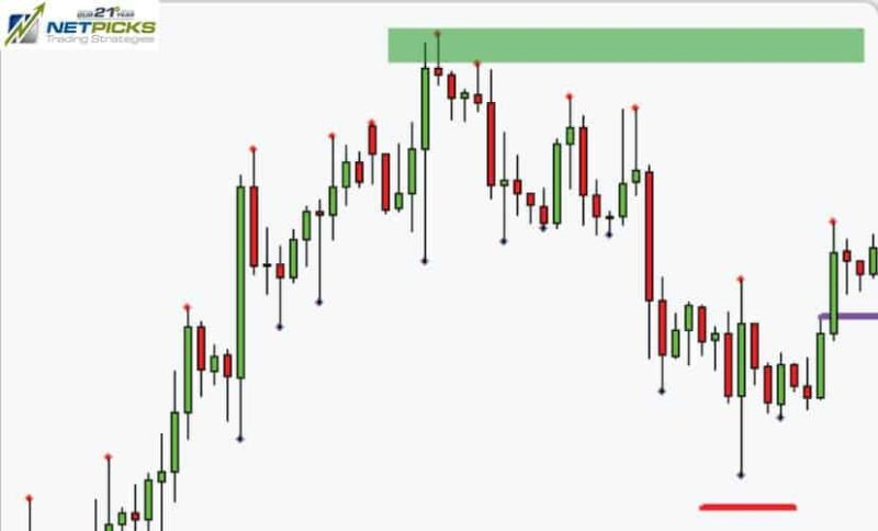Day Trading Profit Targets
