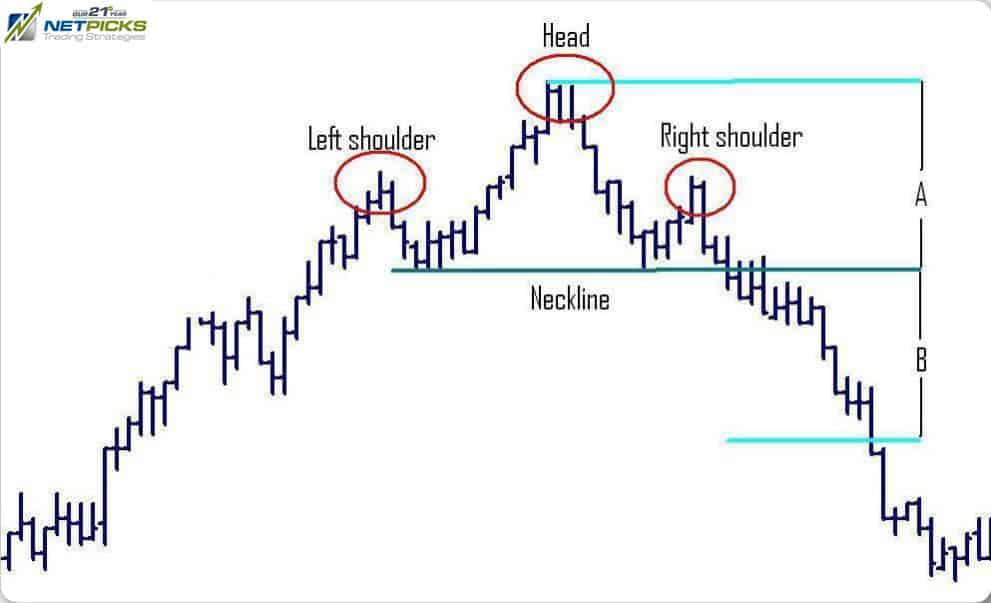 head and shoulders chart pattern