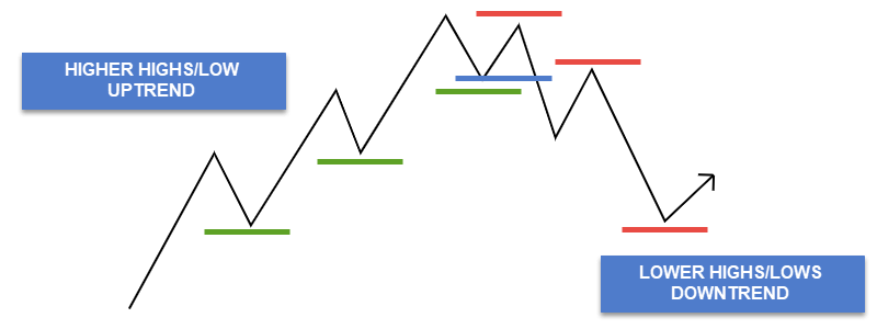 trend direction naked price