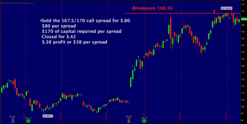 options trade example